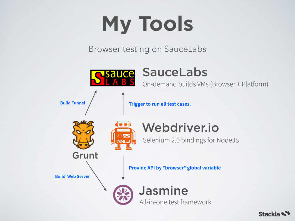 "My Tools Browser testing on SauceLabs 1SPWJEF""..."