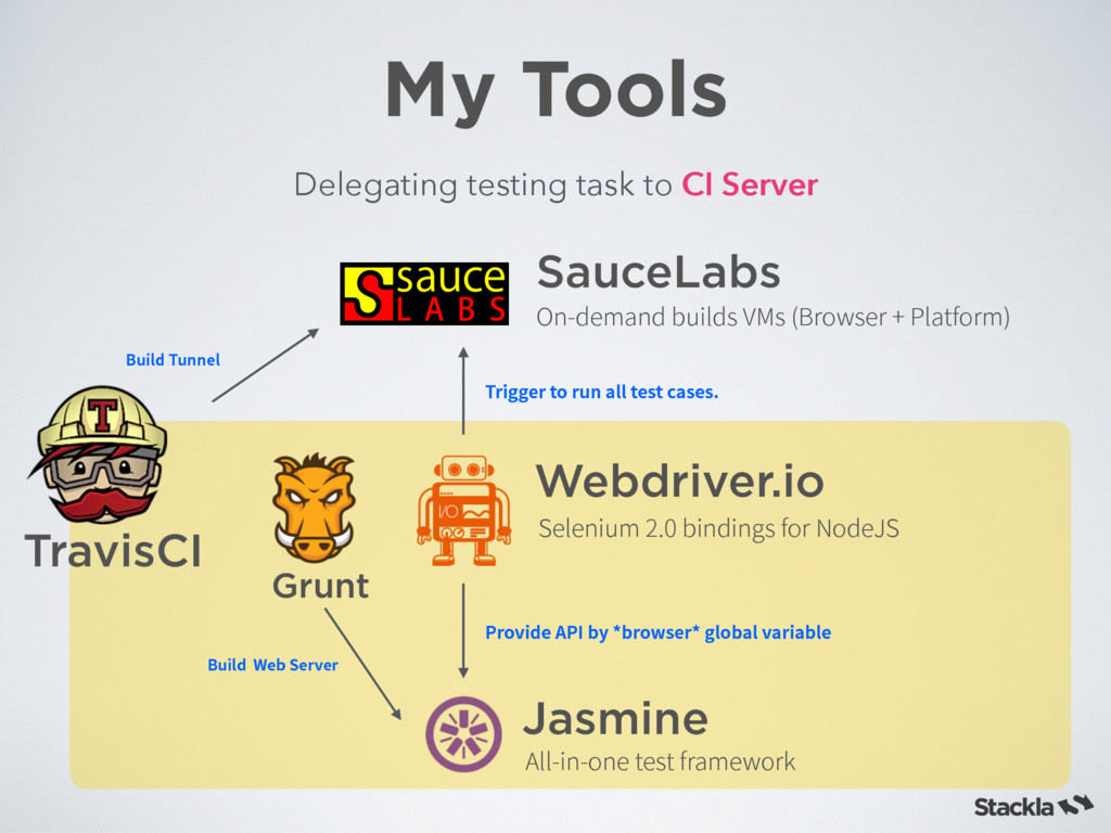 TravisCI My Tools Delegating testing task to CI...