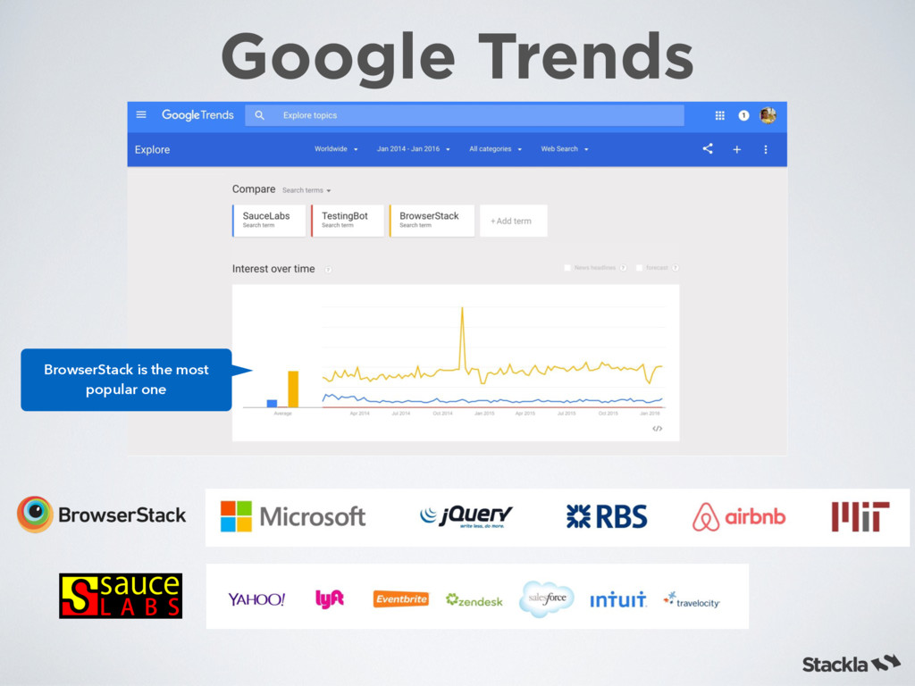 Google Trends BrowserStack is the most popular ...