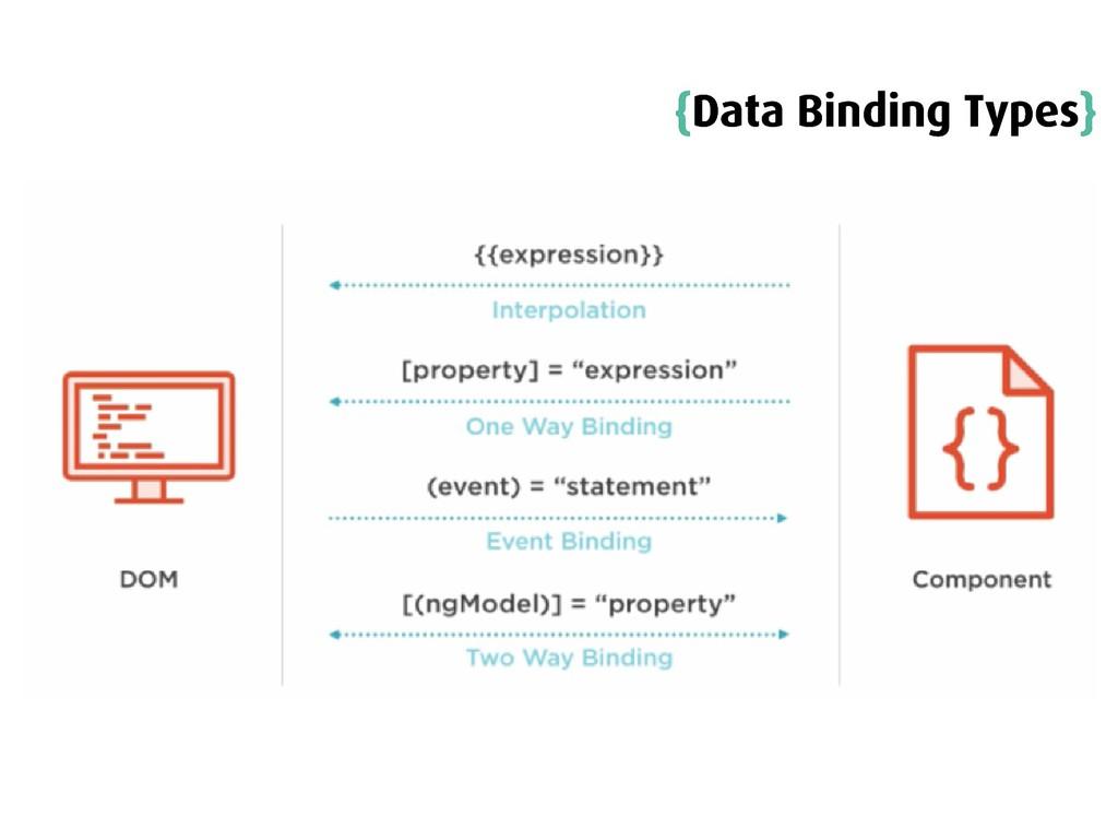 { {Data Binding Types Data Binding Types} }