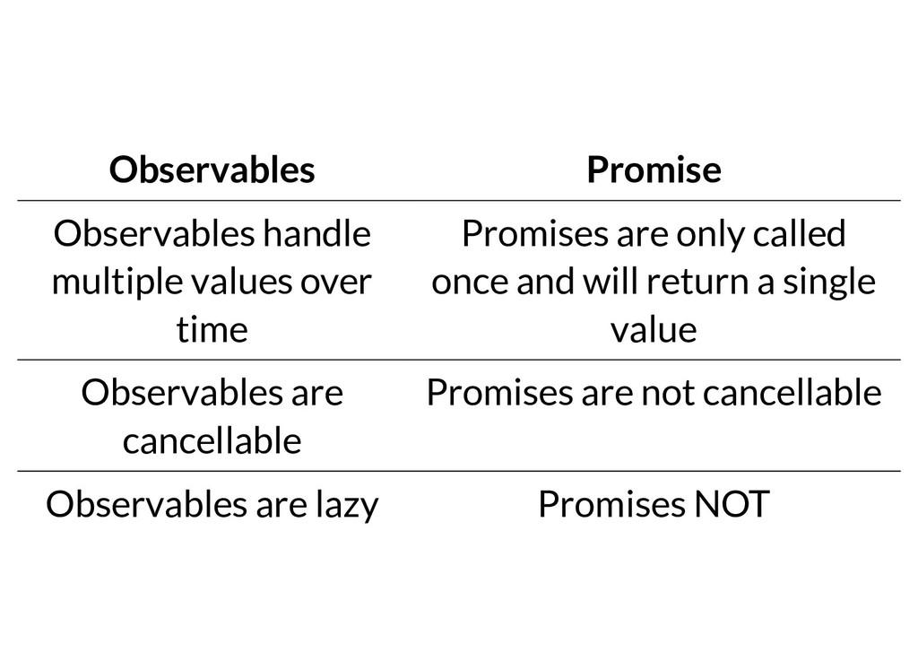 Observables Promise Observables handle multiple...