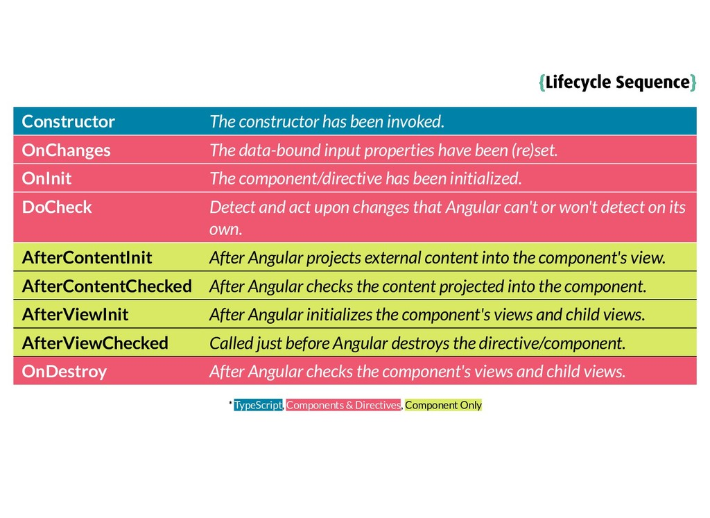 { {Lifecycle Sequence Lifecycle Sequence} } Con...