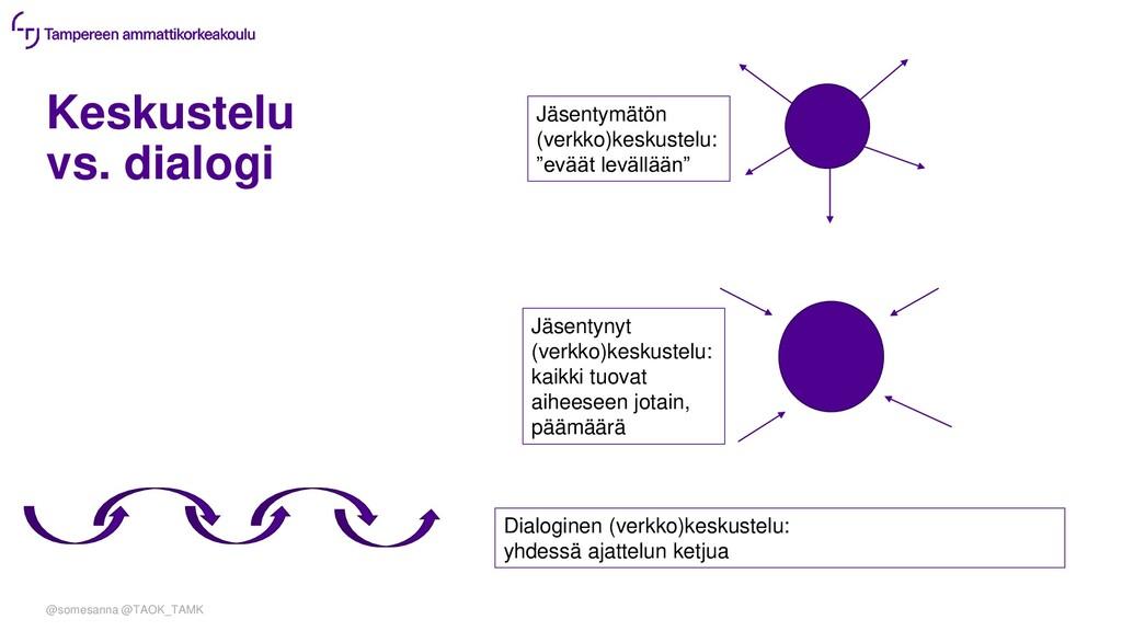 Keskustelu vs. dialogi @somesanna @TAOK_TAMK Jä...