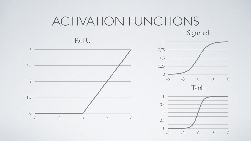 ACTIVATION FUNCTIONS ReLU 0 1,5 3 4,5 6 -6 -3 0...