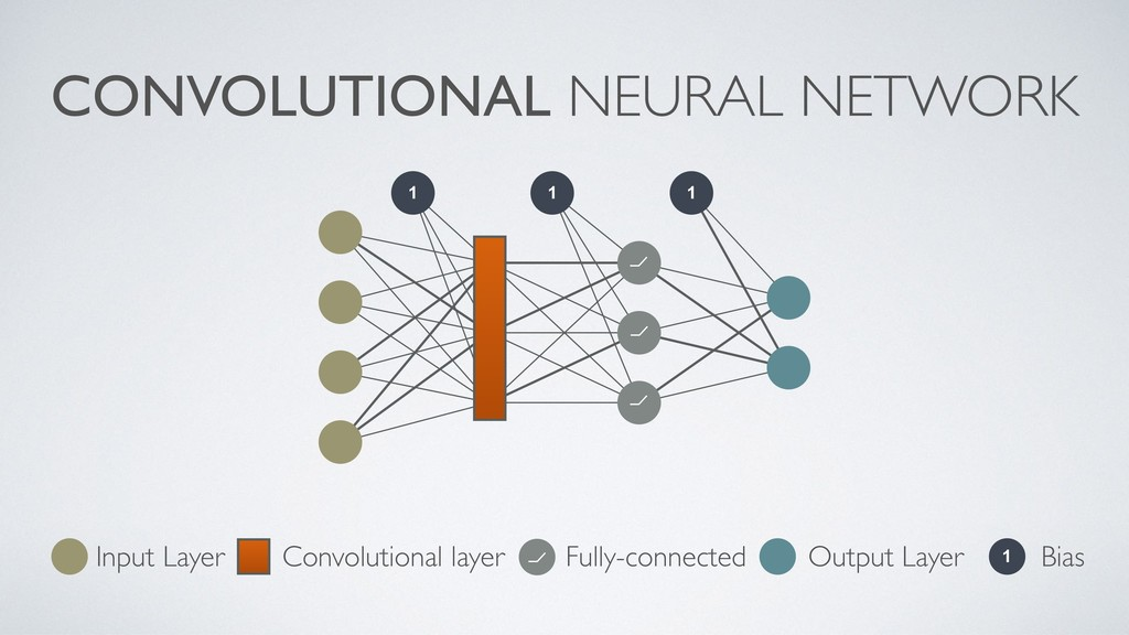 CONVOLUTIONAL NEURAL NETWORK 1 1 1 ⦦ ⦦ ⦦ ⦦ 1 In...
