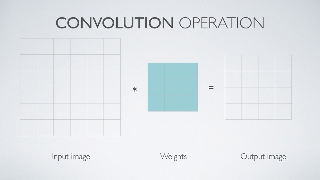 CONVOLUTION OPERATION Input image Weights ∗ = O...