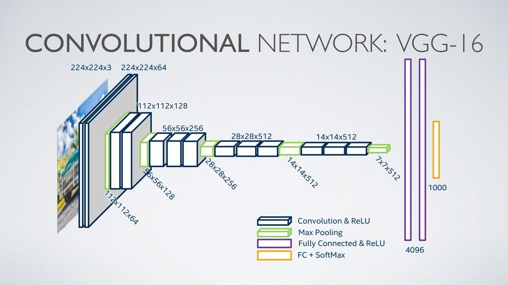 CONVOLUTIONAL NETWORK: VGG-16 224x224x3 Convolu...