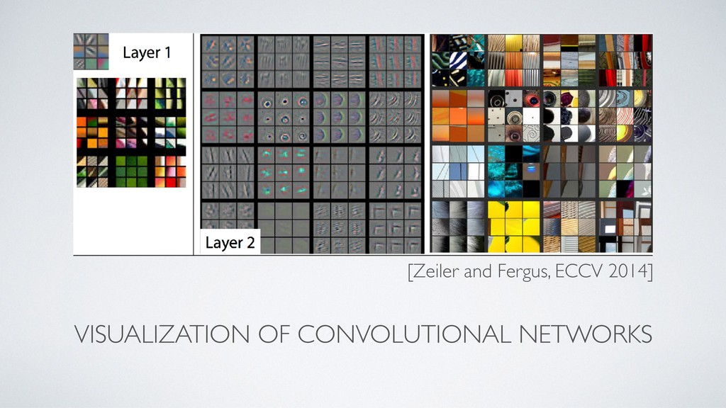 VISUALIZATION OF CONVOLUTIONAL NETWORKS [Zeiler...