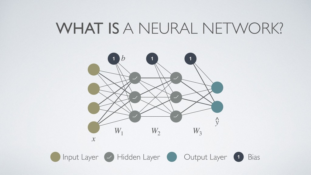 WHAT IS A NEURAL NETWORK? 1 1 1 ⦦ ⦦ ⦦ ⦦ ⦦ ⦦ ⦦ 1...