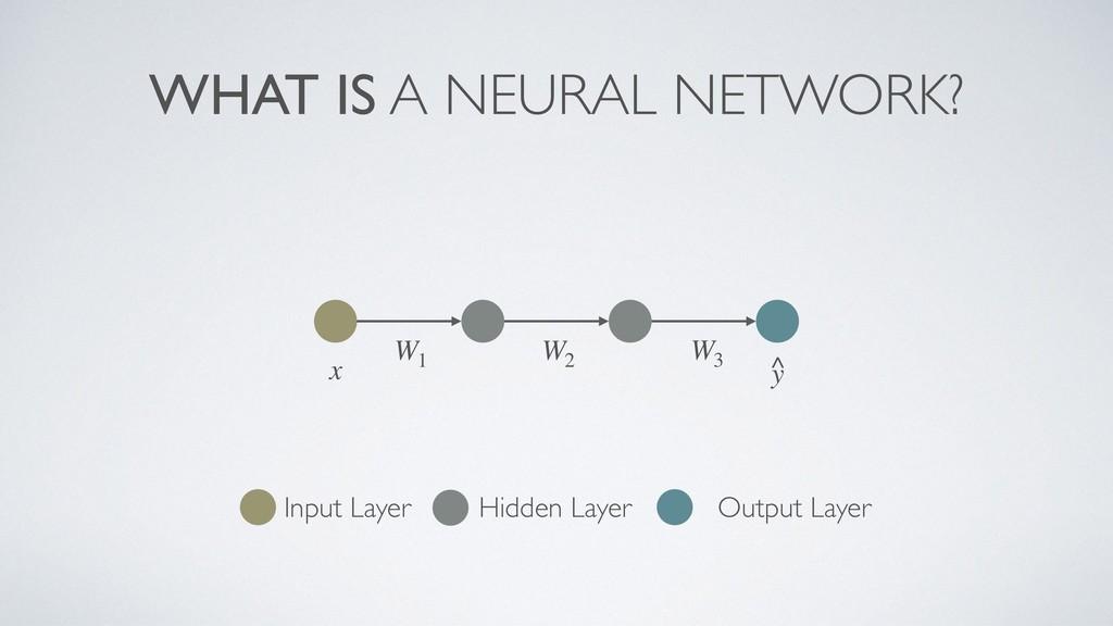 WHAT IS A NEURAL NETWORK? Input Layer Hidden La...