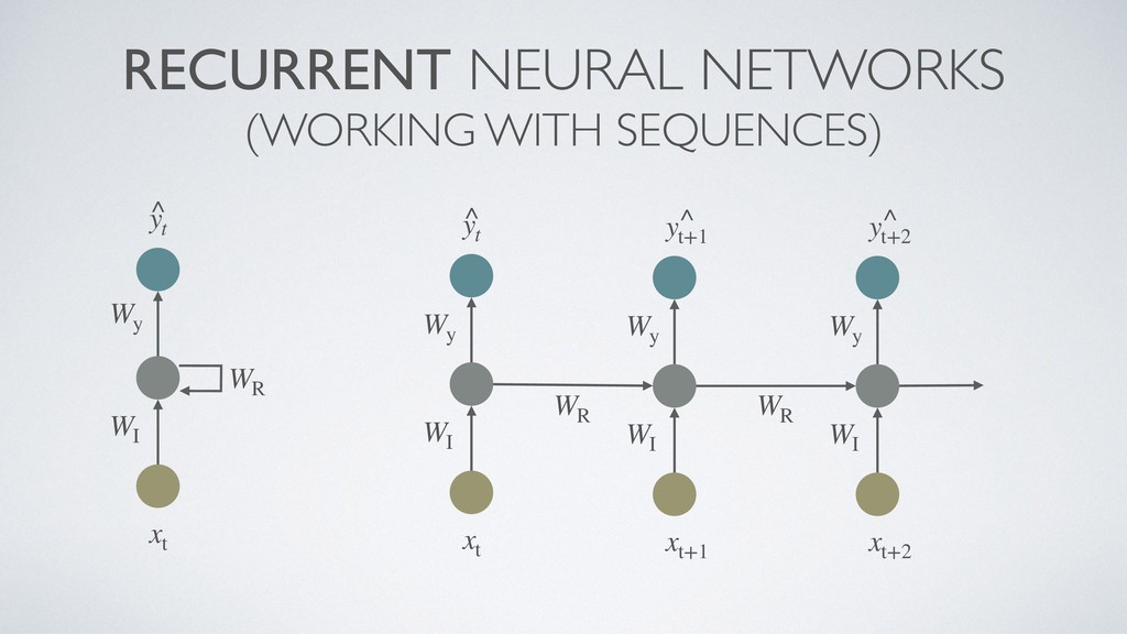 RECURRENT NEURAL NETWORKS (WORKING WITH SEQUENC...