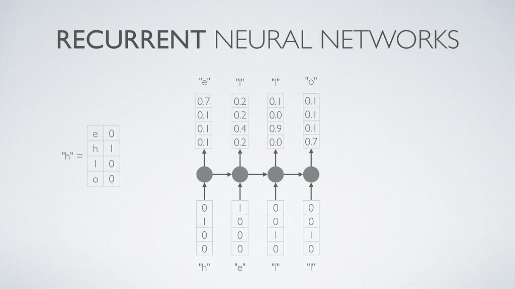 "RECURRENT NEURAL NETWORKS 1 0 0 0 ""e"" 0 0 1 0 ""..."