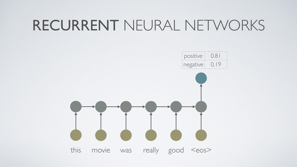 RECURRENT NEURAL NETWORKS this movie was really...