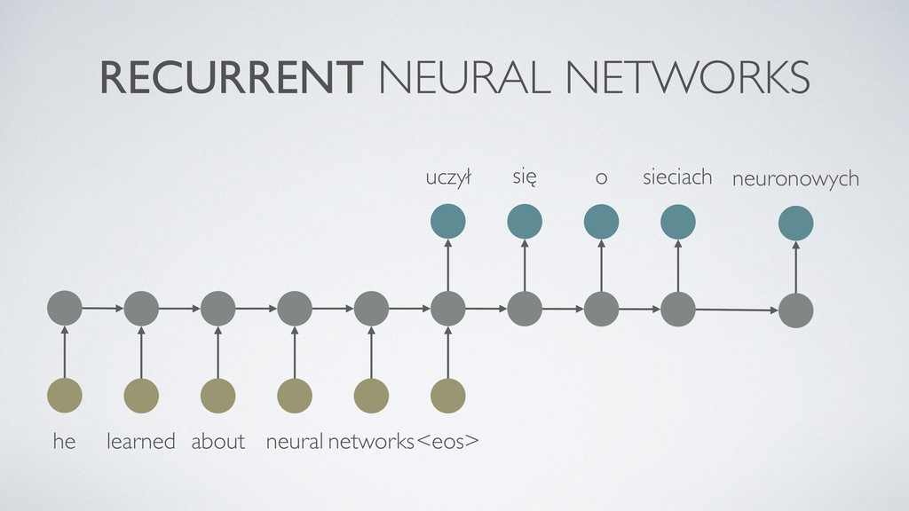 RECURRENT NEURAL NETWORKS he learned about neur...