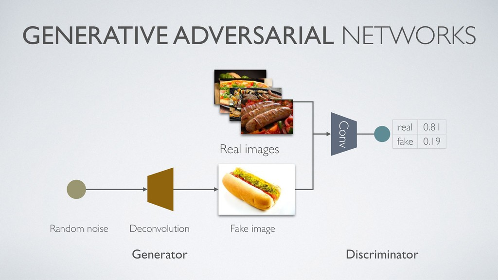 GENERATIVE ADVERSARIAL NETWORKS Conv Random noi...