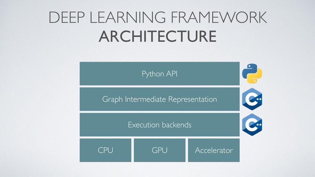 DEEP LEARNING FRAMEWORK ARCHITECTURE Python API...