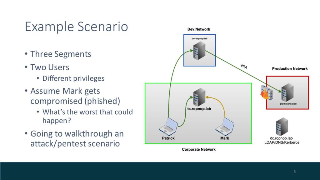 Example Scenario • Three Segments • Two Users •...