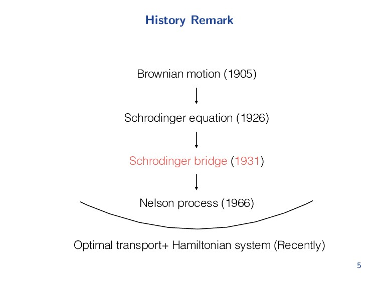 History Remark Brownian motion (1905) Schroding...