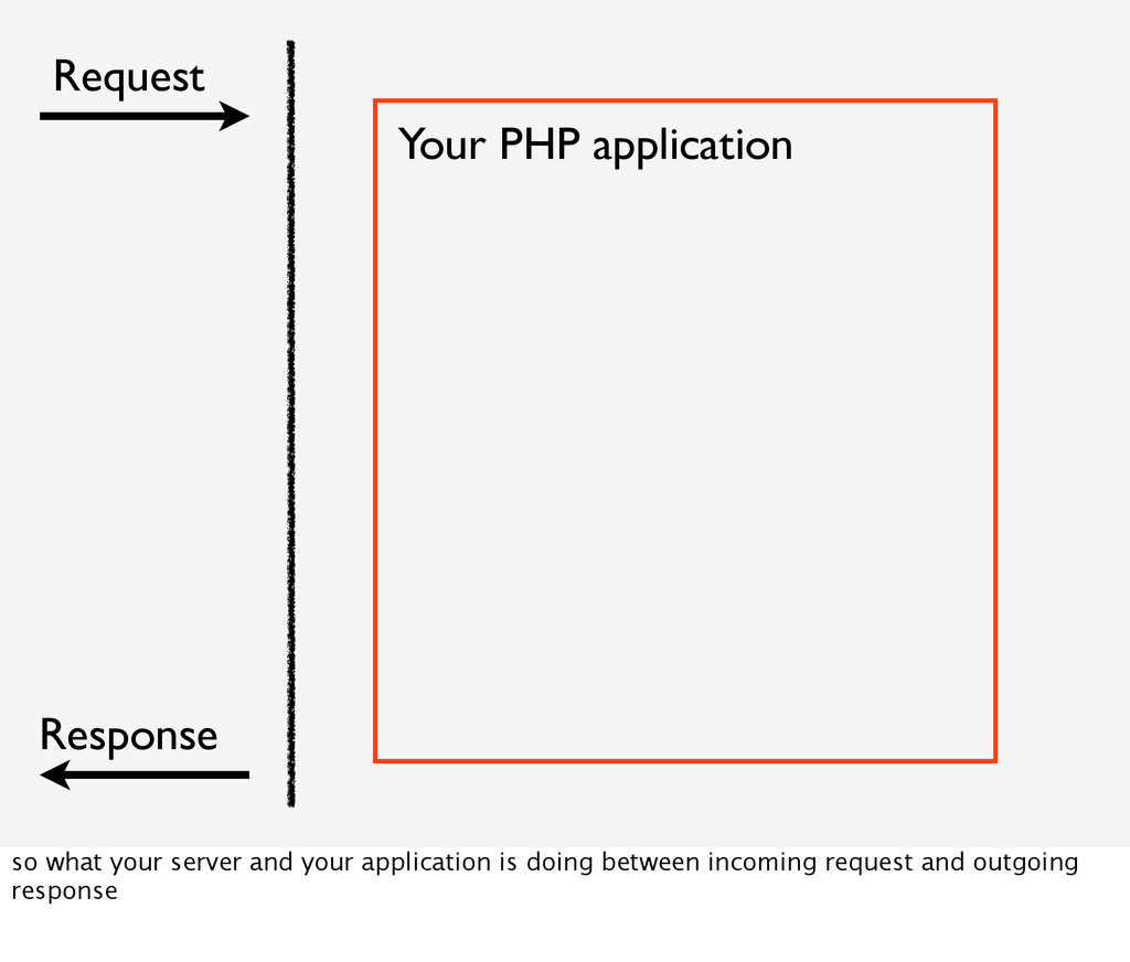 Your PHP application Request Response so what y...
