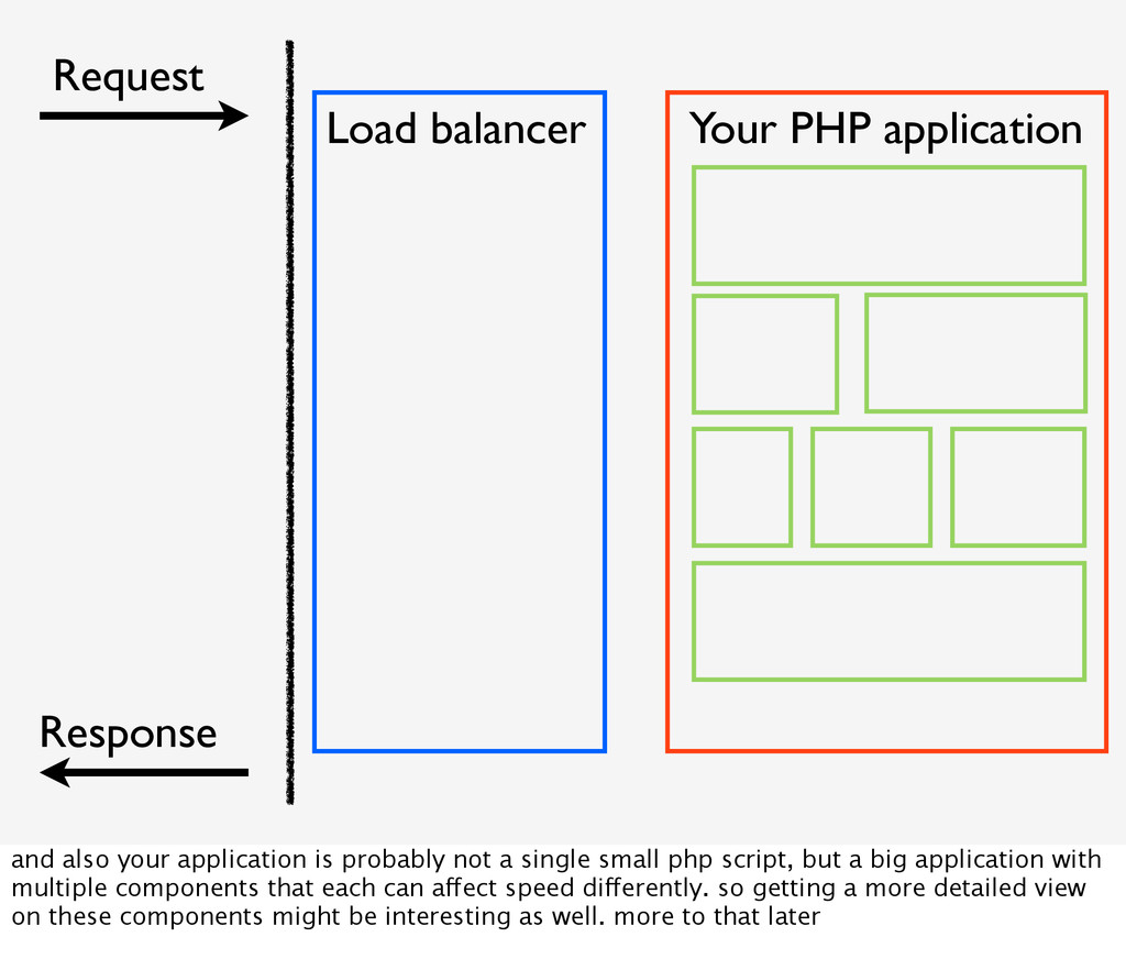 Your PHP application Request Response Load bala...
