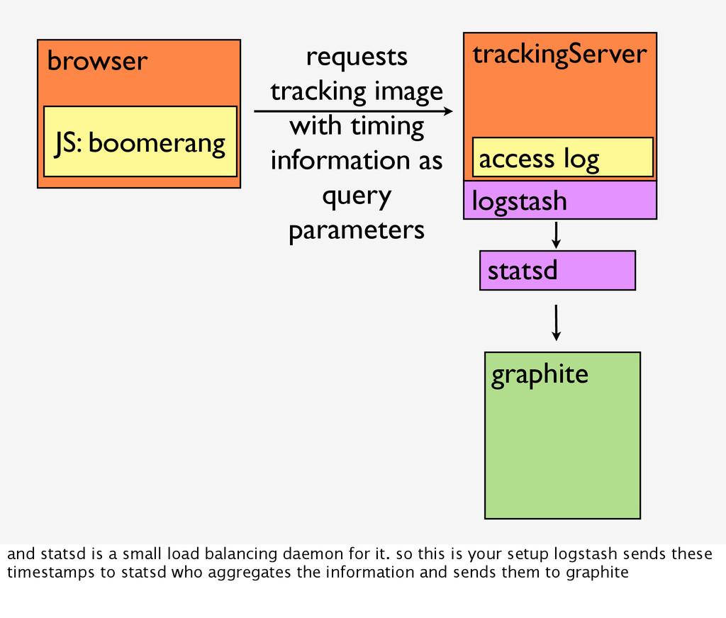 browser JS: boomerang logstash trackingServer a...