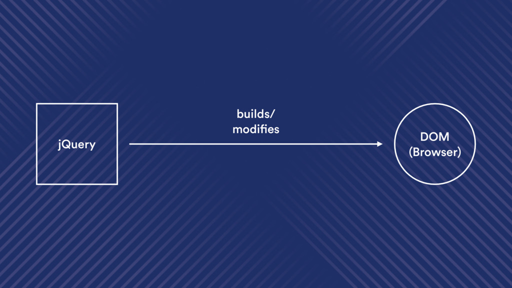 jQuery DOM (Browser) builds/ modifies