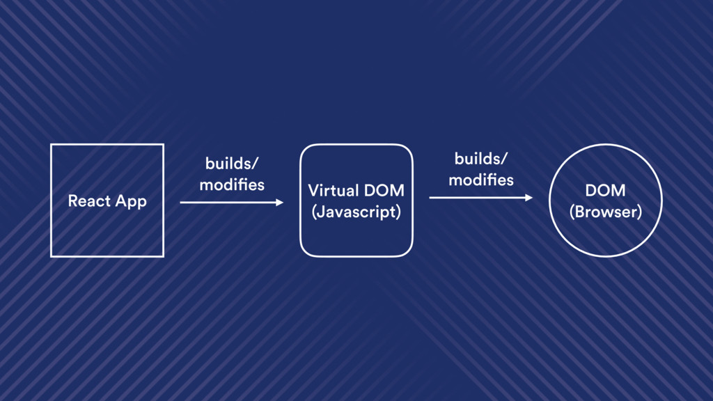 React App Virtual DOM (Javascript) DOM (Browser...