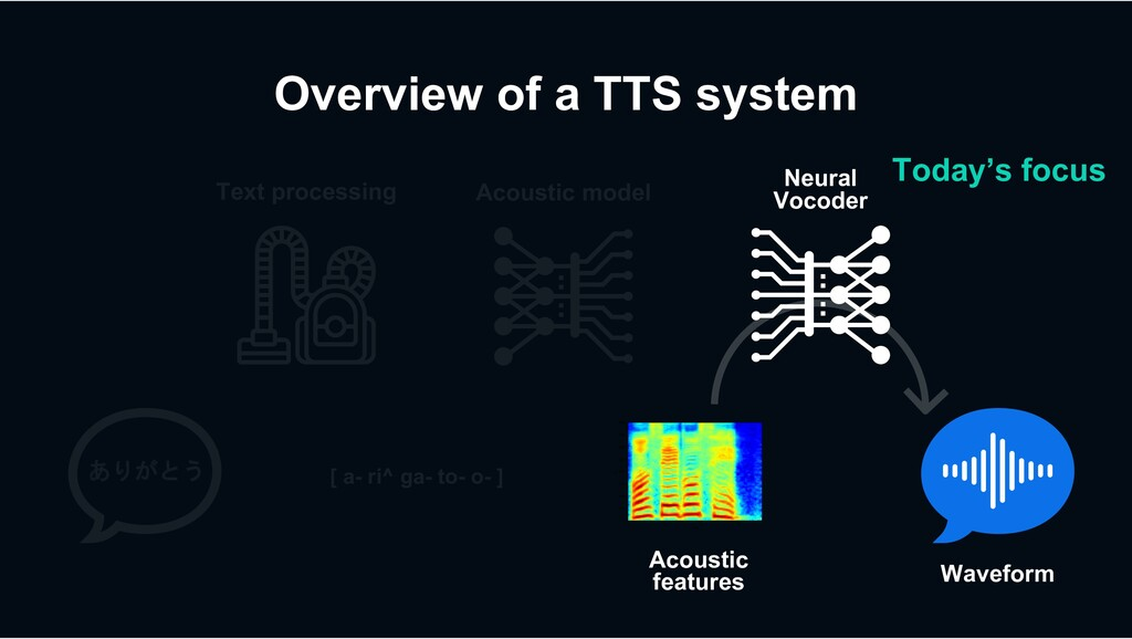 Overview of a TTS system Acoustic model Text pr...