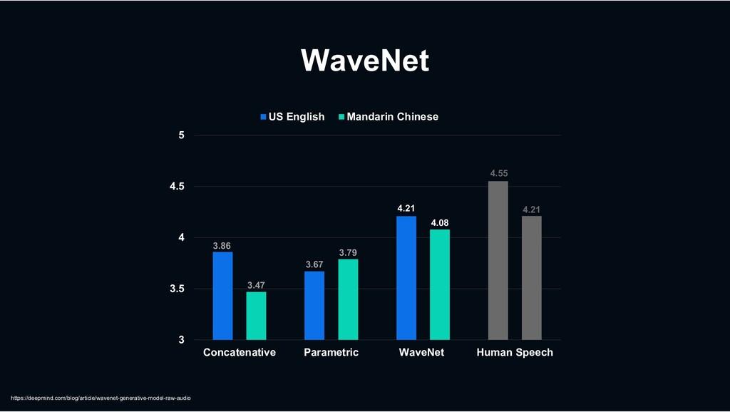 WaveNet https://deepmind.com/blog/article/waven...