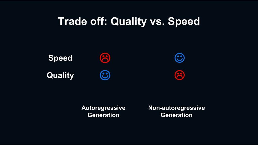 Trade off: Quality vs. Speed Speed L J Quality ...