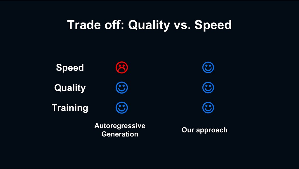 Speed L J Quality J J Training J J Trade off: Q...