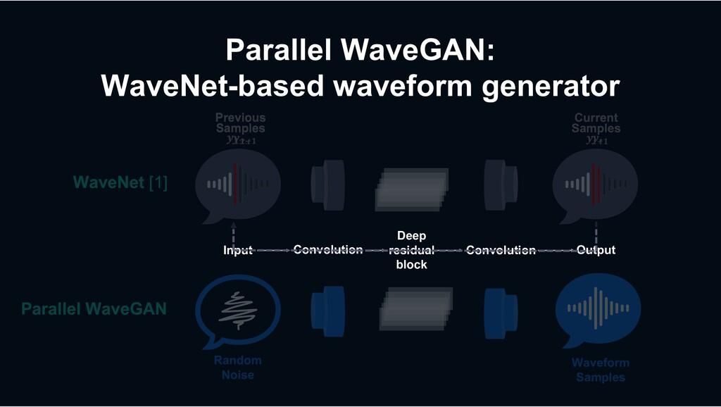 Parallel WaveGAN: WaveNet-based waveform genera...