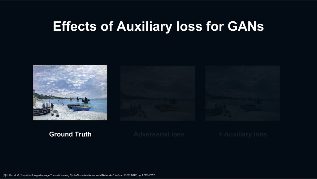 Effects of Auxiliary loss for GANs Ground Truth...
