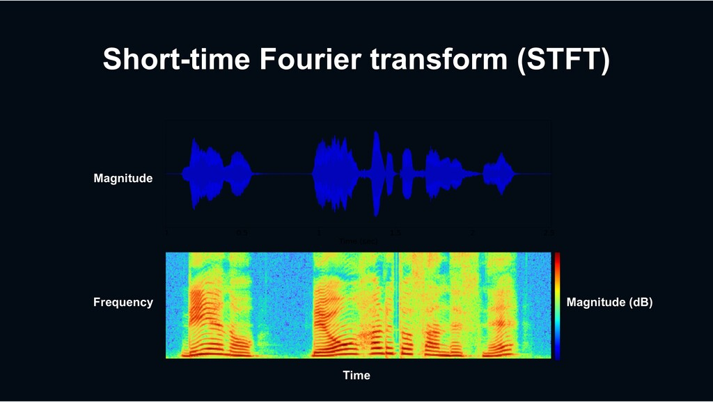 Time Frequency Magnitude Magnitude (dB) Short-t...