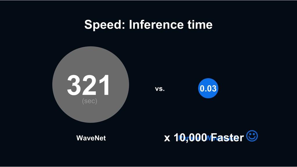 Speed: Inference time WaveNet Parallel WaveGAN ...