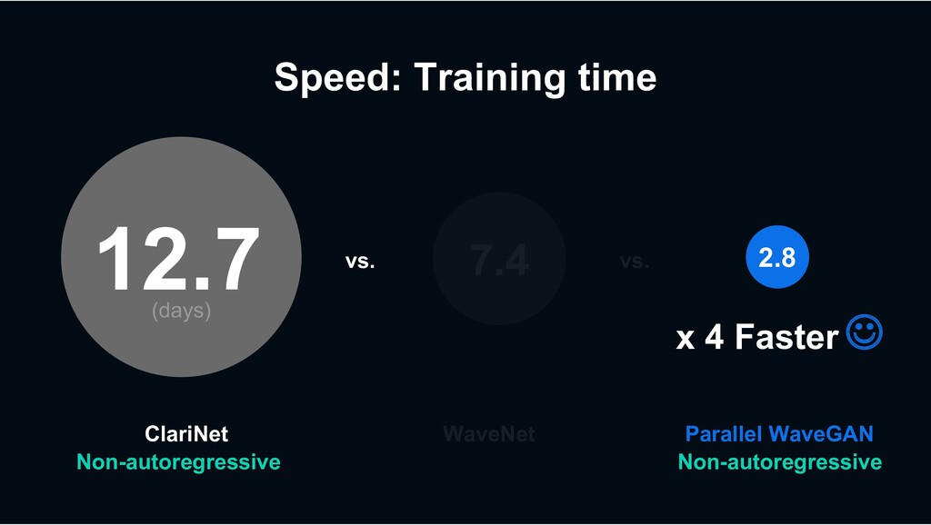 Speed: Training time WaveNet Parallel WaveGAN v...