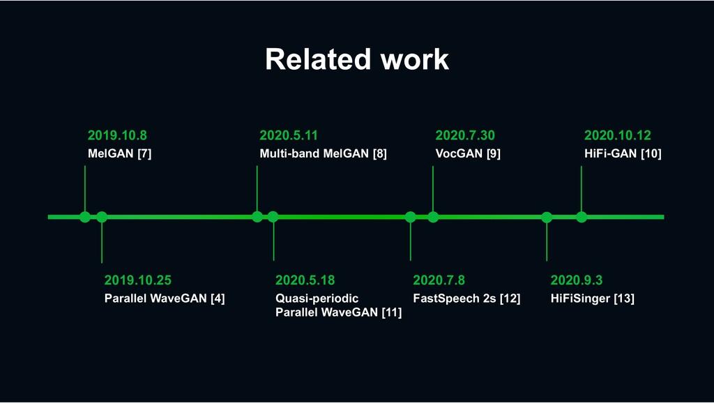 Related work 2019.10.8 MelGAN [7] 2019.10.25 Pa...