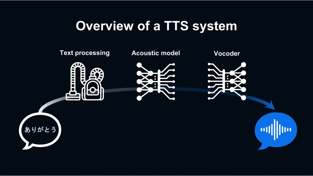 Overview of a TTS system Acoustic model Vocoder...