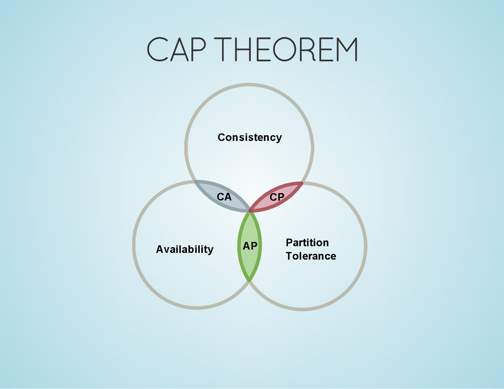 CAP THEOREM Availability Partition Tolerance Co...