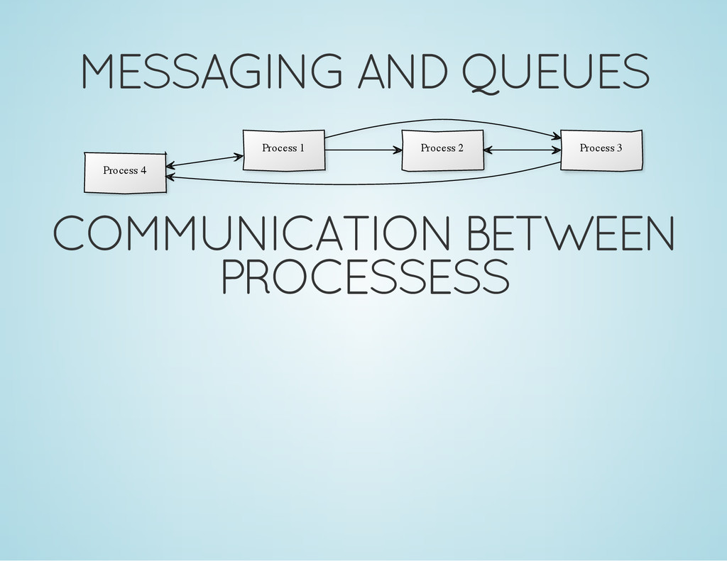 MESSAGING AND QUEUES Process 4 Process 1 Proces...