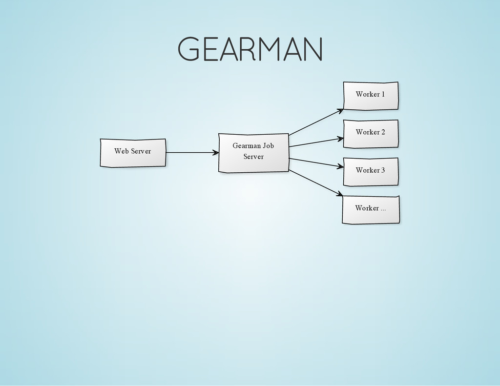 GEARMAN Gearman Job Server Worker 1 Worker 2 Wo...
