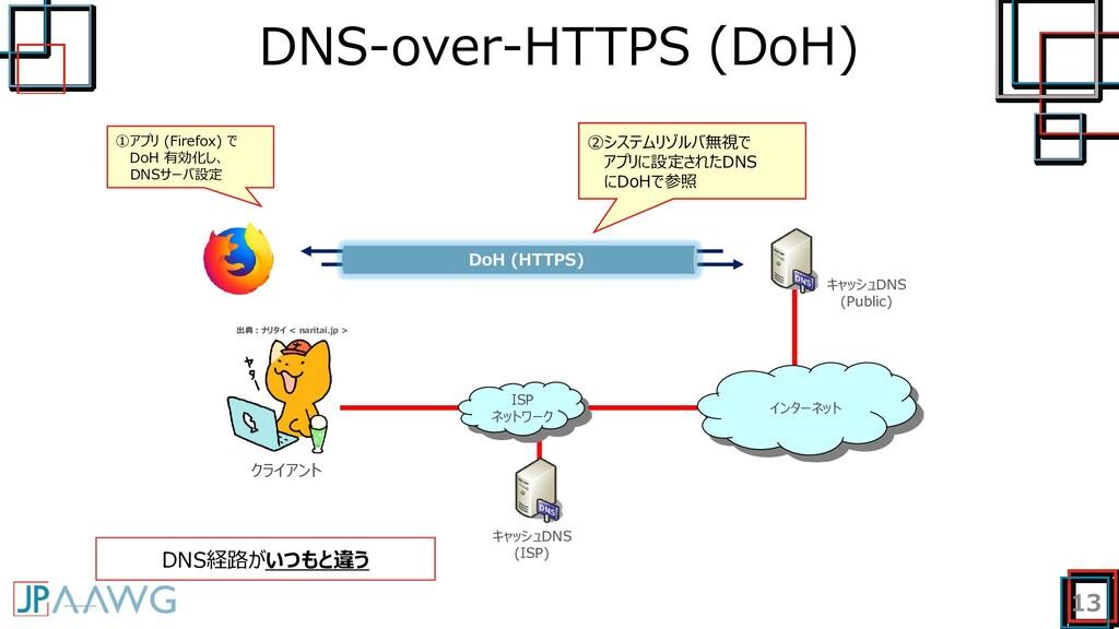 DNS-over-HTTPS (DoH) 13 ISP ネットワーク キャッシュDNS (Pu...