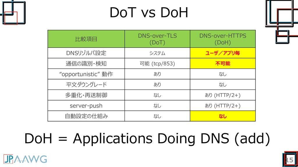 DoT vs DoH 15 比較項目 DNS-over-TLS (DoT) DNS-over-...