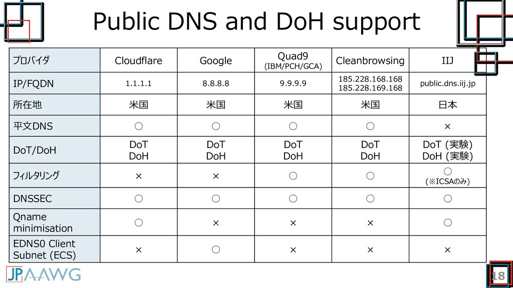 Public DNS and DoH support 18 プロバイダ Cloudflare ...