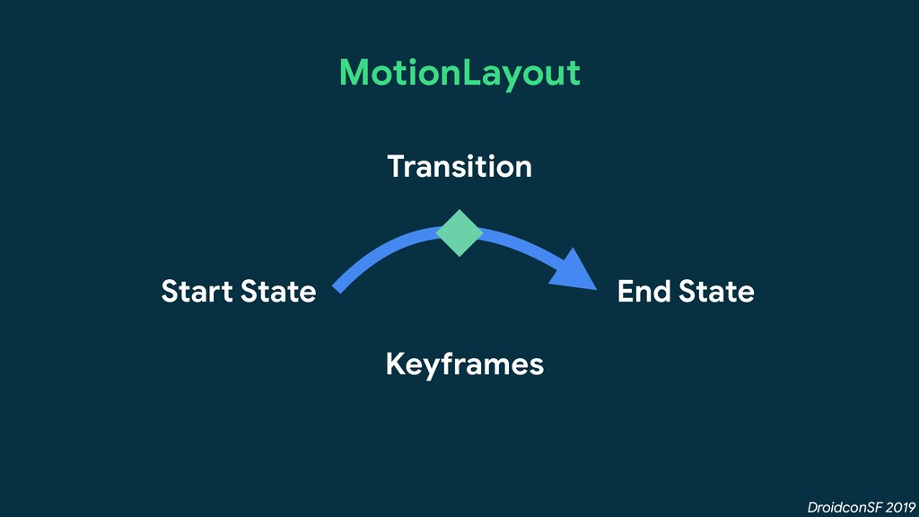 DroidconSF 2019 MotionLayout Transition Start S...