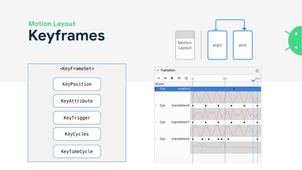Keyframes <KeyFrameSet> KeyPosition KeyAttribut...