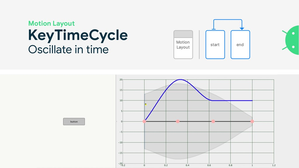 KeyTimeCycle Motion Layout Oscillate in time