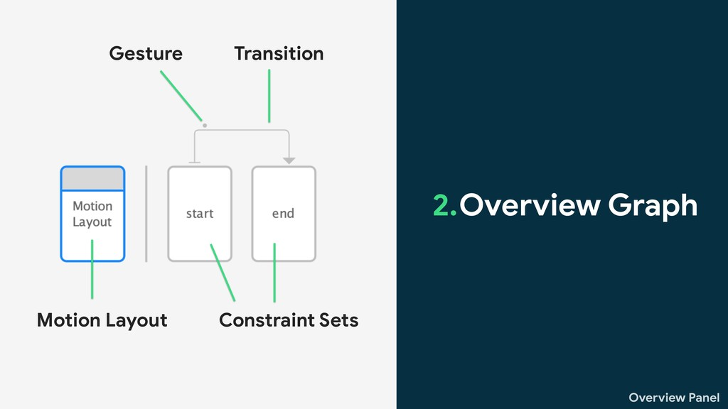 Motion Layout Constraint Sets Transition Gestur...