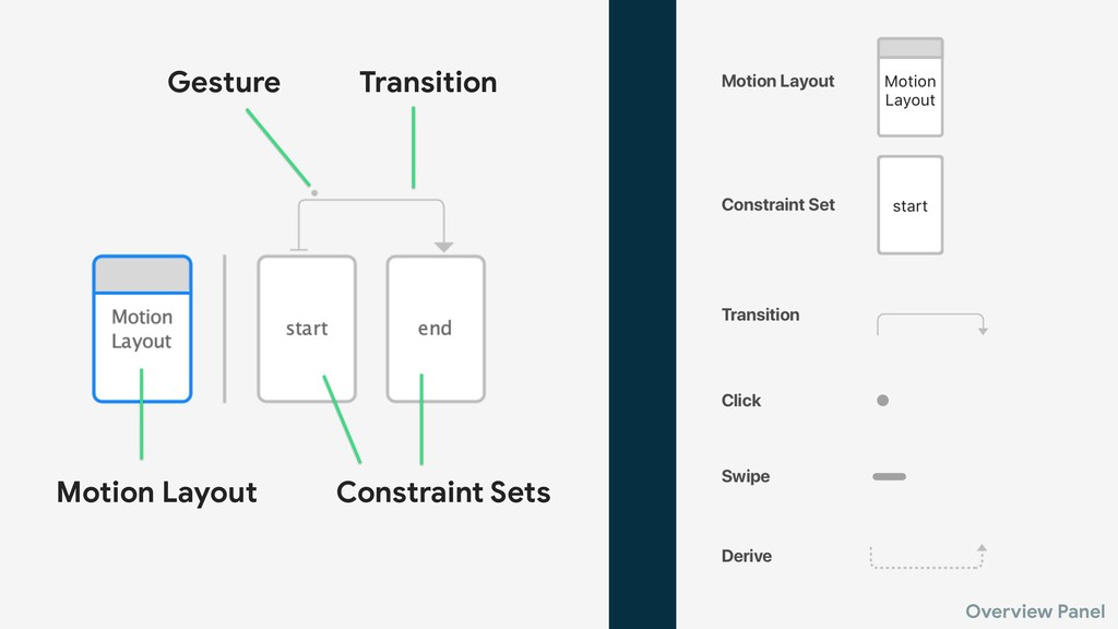 Overview Panel Motion Layout Constraint Sets Tr...