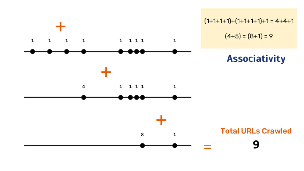 (1+1+1+1)+(1+1+1+1)+1 = 4+4+1 (4+5) = (8+1) = 9...